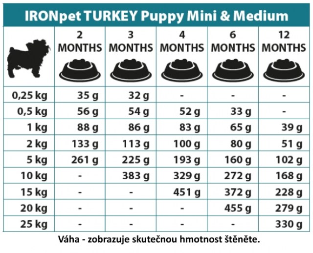 IRONpet TURKEY Puppy Mini & Medium 12kg-14966